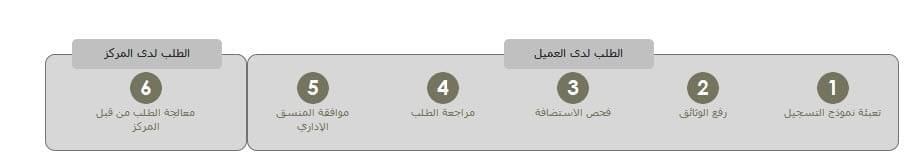 نطاق سعودي