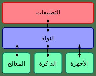 نواة (نظم تشغيل)