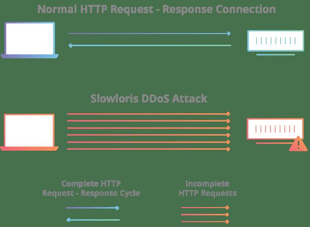 ما هو هجوم Slowloris DDoS؟
